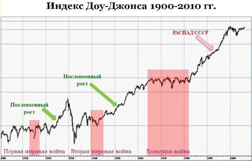 График индекс Доу-Джонса
