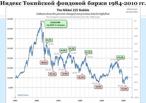 График индекс Токийской фондовой биржы