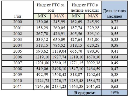 Расчет активности рынка в летние месяцы