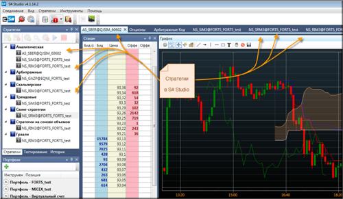 Стратегии в StockSharp Studio