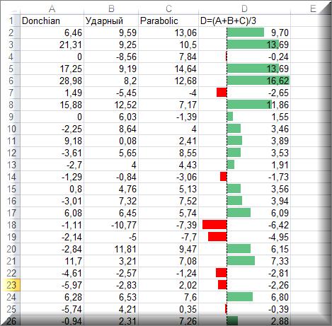 Excel, условное форматирование