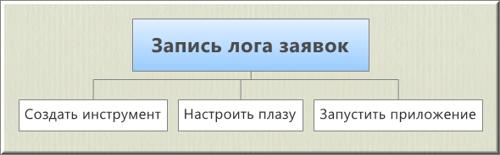 Порядок действий для записи лога заявок