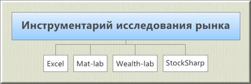 Инструменты для исследовательской работы