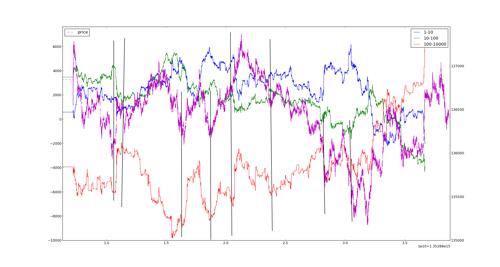 График Ri (фиолетовый) и баланса сделок