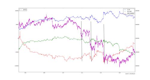 График Ri (фиолетовый) и баланс сделок