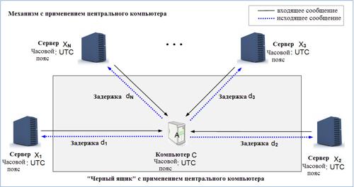 Механизм с применением центрального компьютера