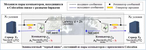Механизм пары компьютеров, находящихся в Colocation связке с разными биржами