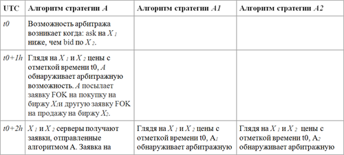 Алгоритм арбитражной стратегии в действии_1