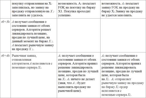 Алгоритм арбитражной стратегии в действии_2