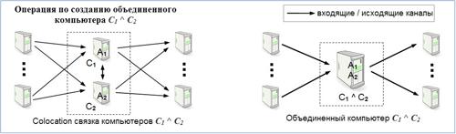 Операция по созданию объединенного компьютера C1 ^ C2