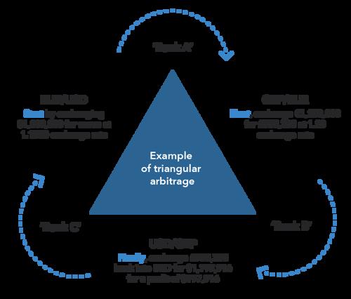 Arbitrage-Forex-Trading.png