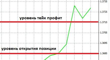 take-profit-buy-order.jpg